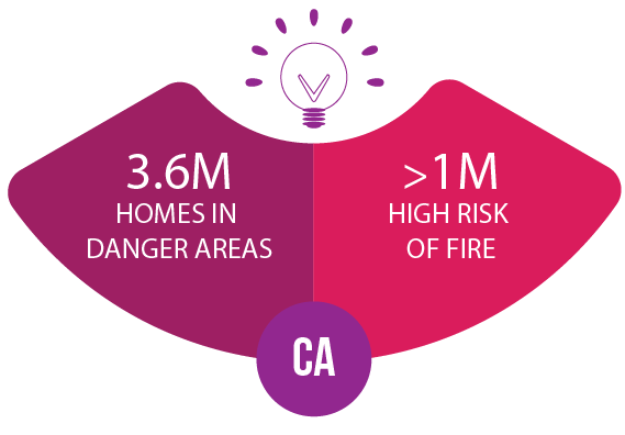 3.6M Homes in danger areas, less than 1 million high risk of fire homes